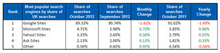 google uk search slips below 90 per cent market share for first time in five years image 2