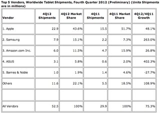 report microsoft surface rt shipments reached 900 000 in q4 image 2