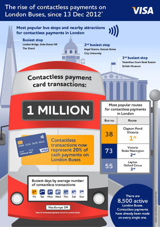 one million london bus journeys paid for with contactless payment cards image 2
