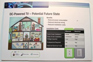 3m ethernet powered tv ditches conventional plug image 2