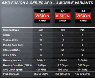 amd fusion explained do you need it  image 2