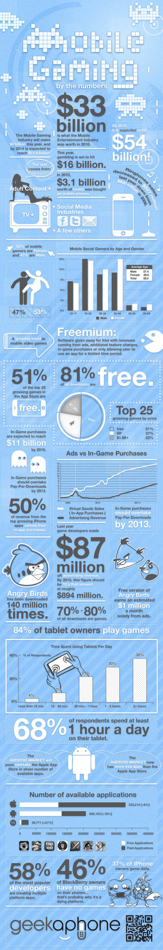 mobile infographic shows smartphone gaming s ultra success levels image 2