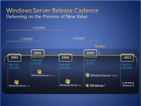 Roadmap says we should expect Windows 8 in 2012
