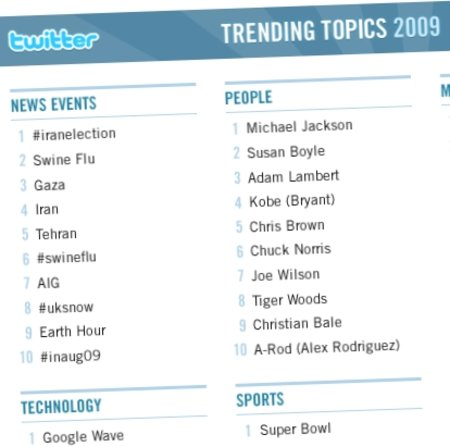 Twitter reveals top trends for 2009