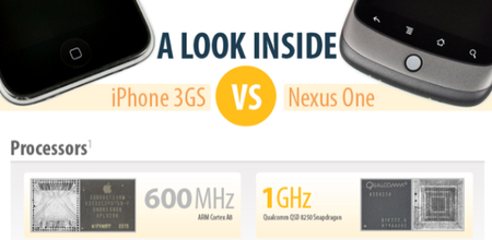iFixit compares iPhone 3GS to Nexus One