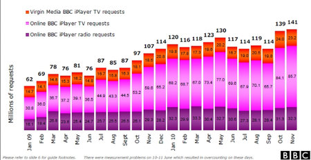 BBC iPlayer celebrates: Record 1.3bn requests for 2010