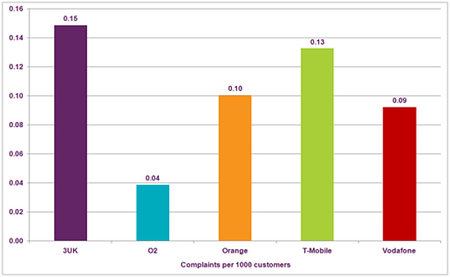 Ofcom names 3UK and T-mobile most complained about mobile providers