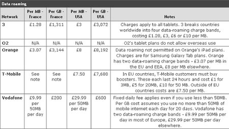 Which? finds roaming data costs 1000 times higher than UK