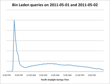 Google Osama Bin Laden searches skyrocketed by 1m per cent on news of death