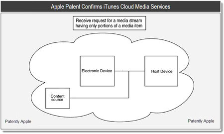 Patent shows up confirming Apple iCloud music streaming service