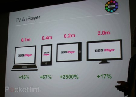 BBC focused on dual screen iPad experience