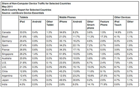 iPad takes 89 per cent of global tablet web traffic