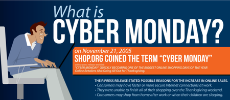 Cyber Monday infographic details rise of online shopping