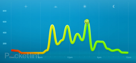 7 days with... Nike+ FuelBand - photo 3