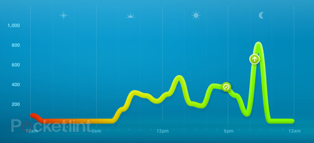 7 days with... Nike+ FuelBand - photo 7