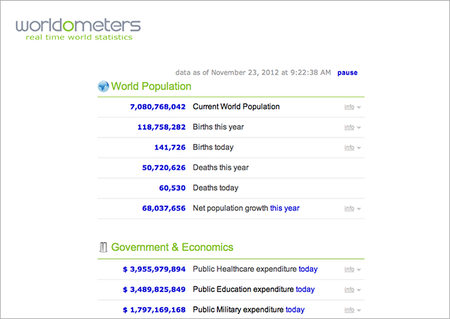 WEBSITE OF THE DAY: Worldometers