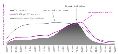 BBC iPlayer trends copy traditional linear TV, but against standard internet usage - photo 2