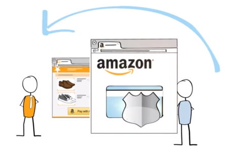 Login and Pay with Amazon service for buying online launches and sets sight on PayPal