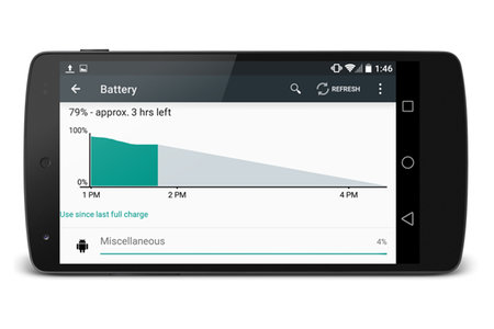 Android L, with Project Volta, should add at least 36 per cent more battery to your device