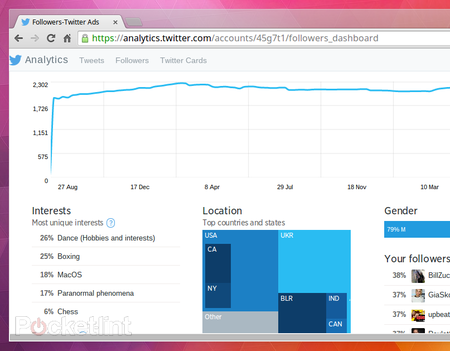 Want to see who reads your tweets? Twitter's Analytics Dashboard reveals all