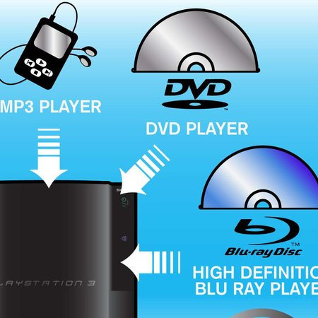 "Sony issues educational ""What a PS3 Can Do"" diagram"