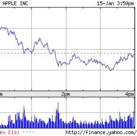 Macworld2008: Apple stocks fall after Jobs' keynote