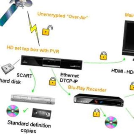 BBC explains DRM of high definition broadcasts