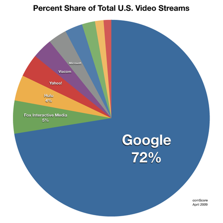 YouTube streams top 1 billion per day