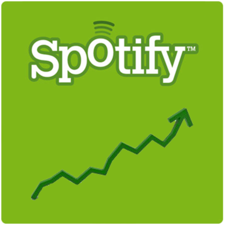Spotify has 2.7 million users in the UK