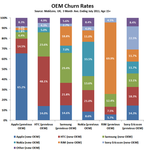 graph of OEM churn for May-June-July