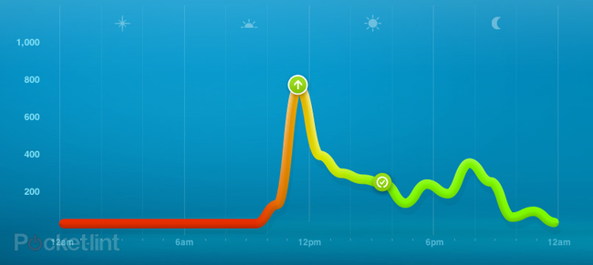 7 days with... Nike+ FuelBand - photo 2