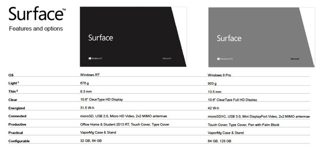 Microsoft Surface for Windows 8 Pro tablet: Full power PC, but tablet design - photo 2
