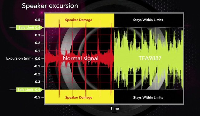 NXP Semiconductors micro speakers will make mobile devices five times noisier - photo 3