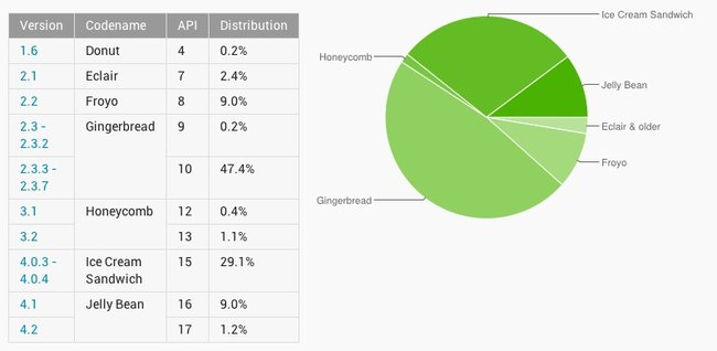 Jelly Bean takes 10 per cent Android market, but people still using Donut - photo 2