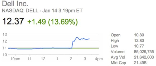 Dell going private? Stock soars on back of rumours - photo 2