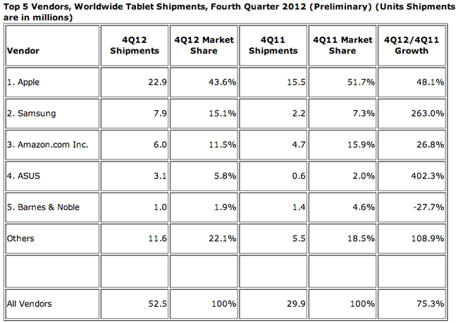 Report: Microsoft Surface RT shipments reached 900,000 in Q4 - photo 2
