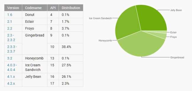 Android Jelly Bean overtakes Ice Cream Sandwich in adoption, Gingerbread still king - photo 2