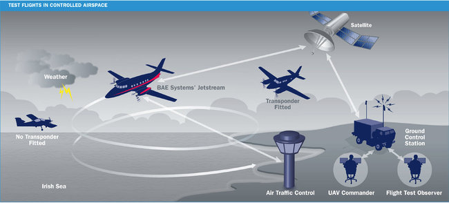 First unmanned flight takes place in UK airspace, 500-mile trip controlled remotely - photo 3