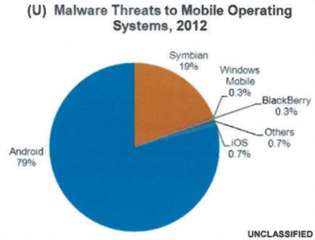 US government: Android sees 79 per cent of mobile OS malware threats, iOS only 0.7 per cent - photo 2