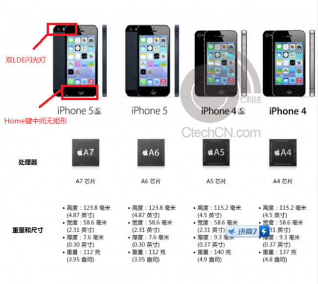 iPhone 5S, fingerprint reader and upgraded camera, spotted in leaked marketing materials - photo 1