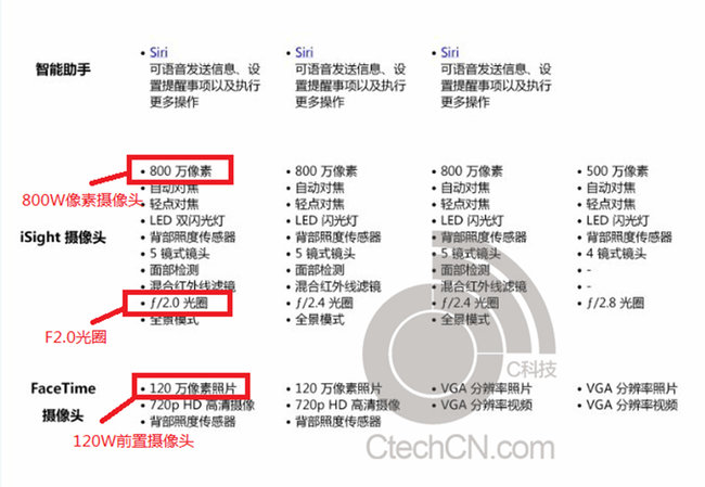 iPhone 5S, fingerprint reader and upgraded camera, spotted in leaked marketing materials - photo 3