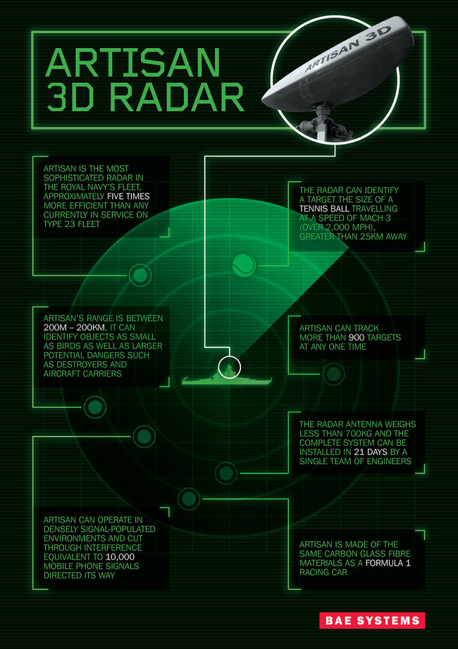 Artisan 3D: the new military radar capable of detecting a tennis ball moving at three times the speed of sound - photo 3