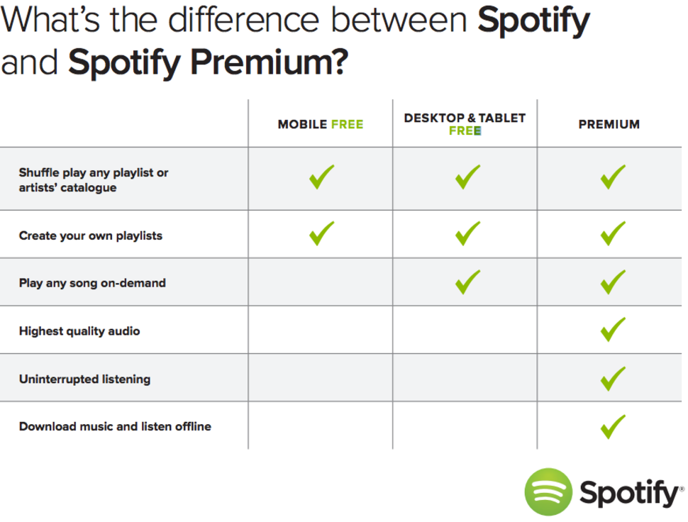 spotify free vs spotify premium what s the difference
